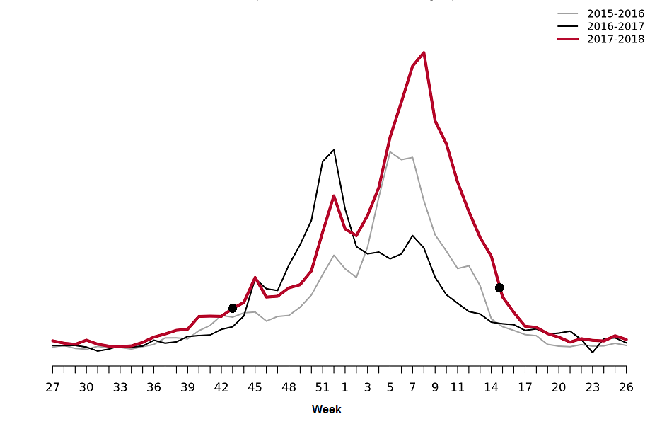 Webbsök's estimated proportion of the population with ILI per week, three seasons. Start and end points of the epidemic are marked with black dots in week 43 and week 15.