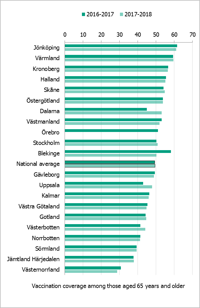Estimated proportion of vaccinated persons aged 65 and older per county council in Sweden for two seasons. Large variation is seen. Bleking shows the biggest decrease, Dalarna the biggest increase. Jönköping and Värmland are in the lead with around 60%.