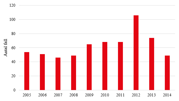 Figur 1. Antal rapporterade fall av invasiv meningokockinfektion 2005-2014.