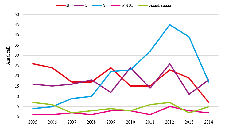 Figur 2. Antal rapporterade fall av invasiv meningokockinfektion per serogrupp 2005-2014.