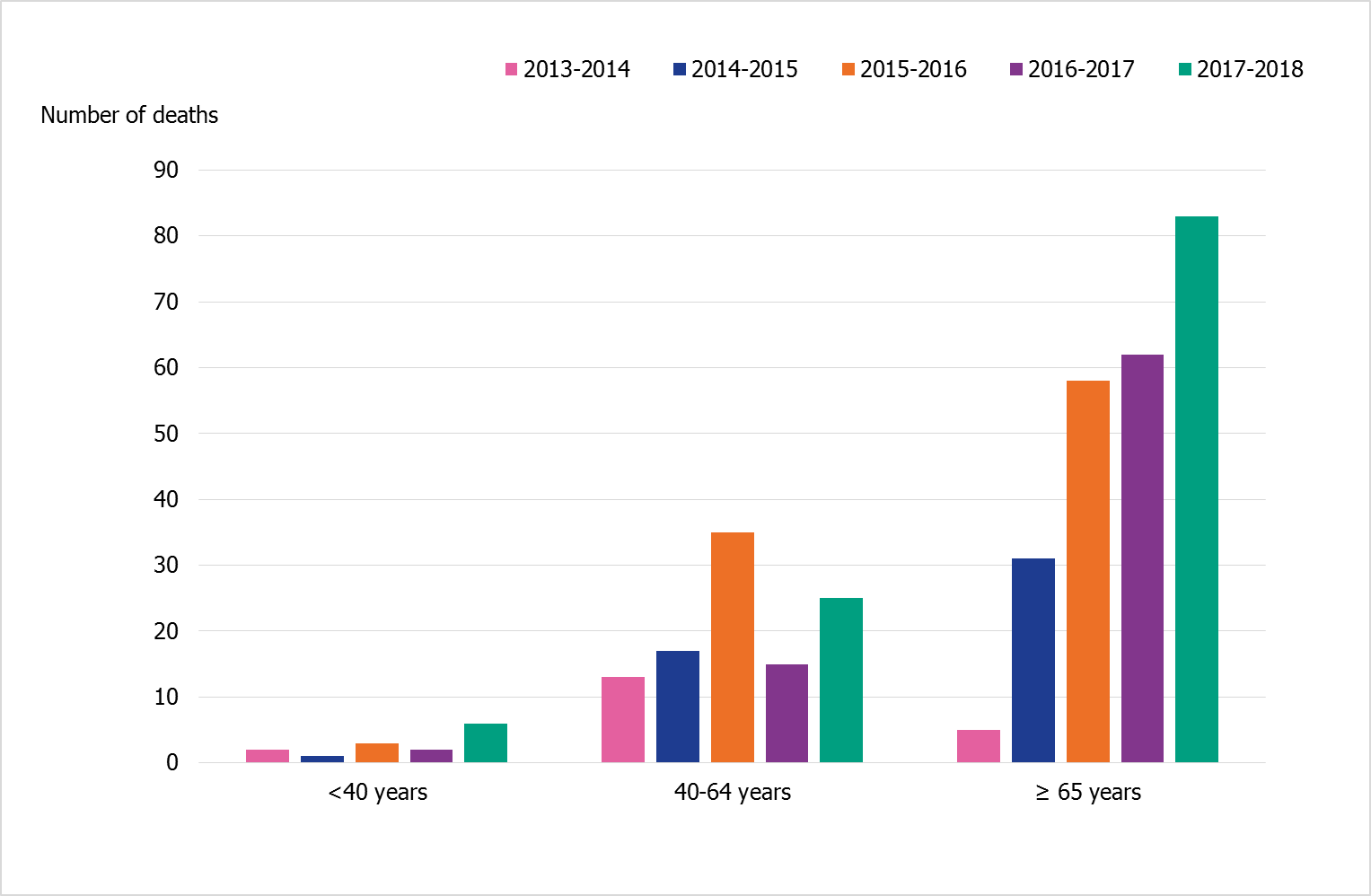 Age distribution of deaths among patients in intensive care with influenza during five seasons in age groups under 40 years, 40-64 years, and 65+. The number of deaths is consitently highest among 65+. 2015-2016 sticks out with a higher bar for those 40-64 compared with other seasons.