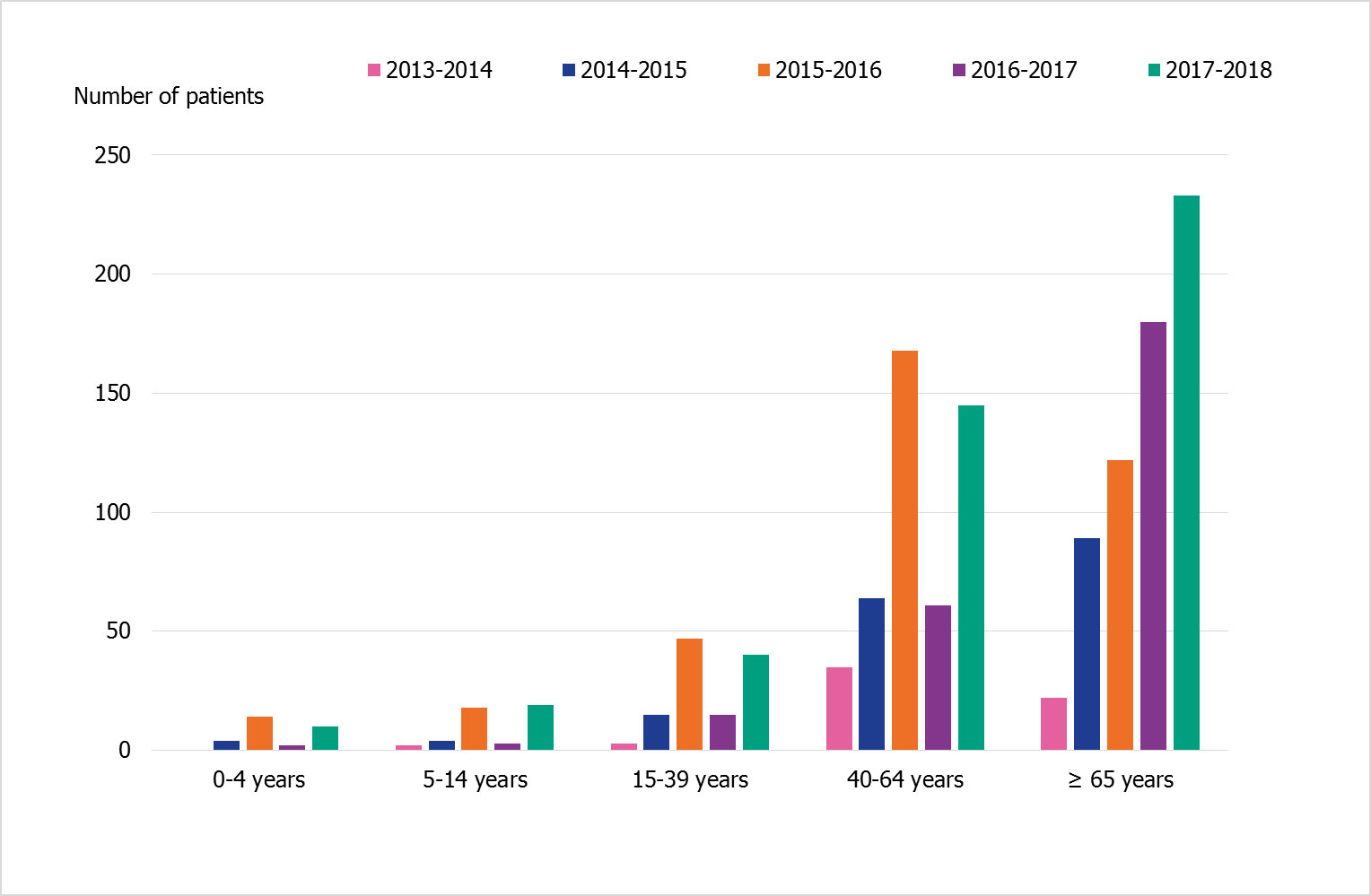 Age distribution of patients in intensive care with influenza during five seasons, in age groups 0-4 years, 5-14 years, 15-39 years, 40-64 years, and 65+. 2015-2016 and 2017-2018 stick out with higher bars for those 40-64 compared with other seasons.