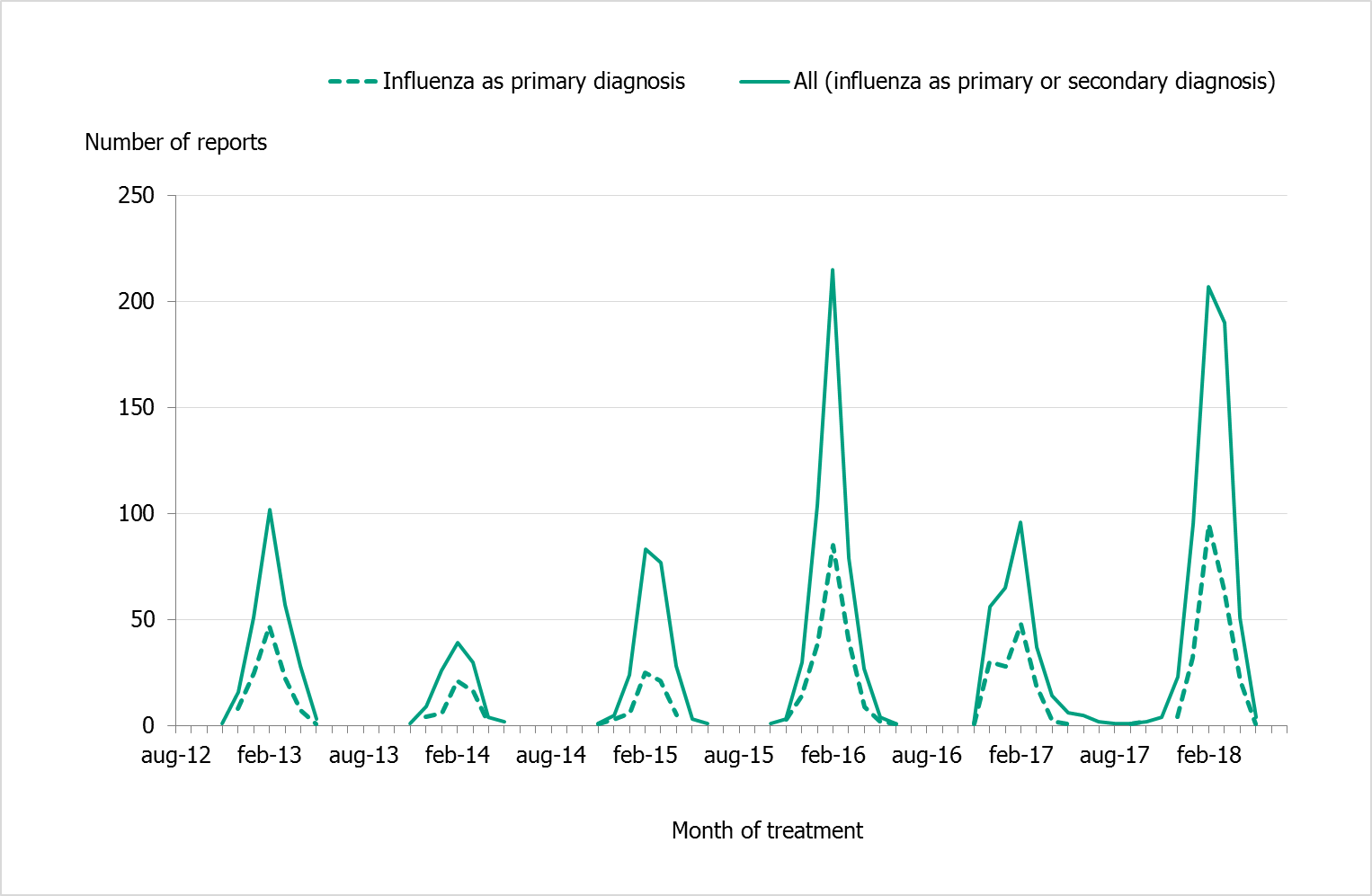 Number of patients with laboratory-confirmed influenza who received intensive care per season, six seasons. 2015-2016 and 2017-2018 are considerably higher than the other seasons.