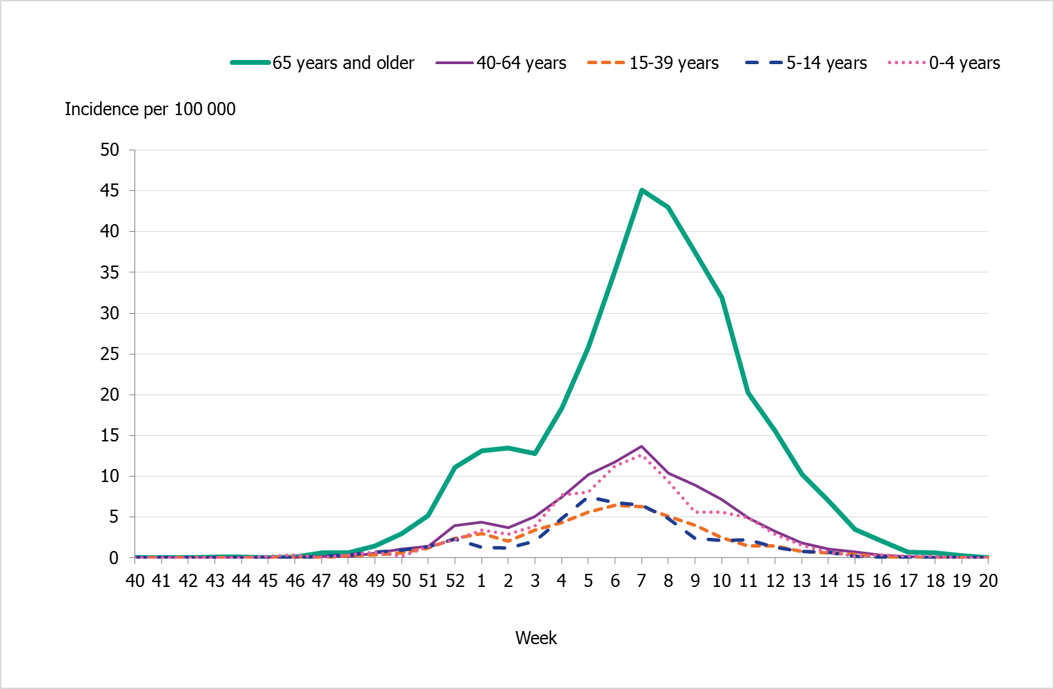 Weekly incidence of influenza B per age group in Sweden, 2017–2018 season. The line for those 65 years and older is by far the highest and reaches a peak at around 45 per 100,000, whereas the other age groups reach no higher than 14 per 100,000.