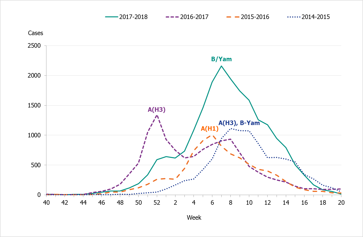 Total number of laboratory-confirmed cases of influenza (all types) per week, four seasons. Dominating types as follows: 2014-2015 AH3 and B-Yamagata; 2015-2016 AH1; 2016-2017 AH3; 2017-2018 B-Yamagata.
