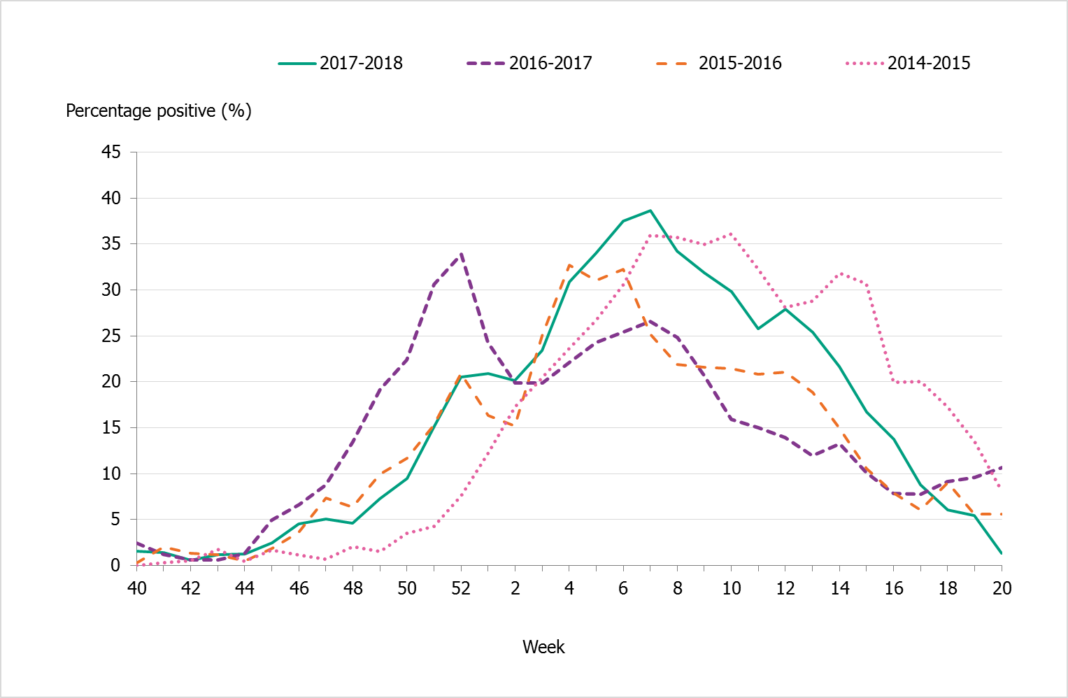 Percentage of samples testing positive for influenza, per week, 2014–2018. Peaks vary from about 33 to 37 percent.