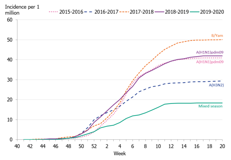 Graph showing the cumulative incidence of patients with influenza in intensive care per week, last five seasons, 2015–2020.