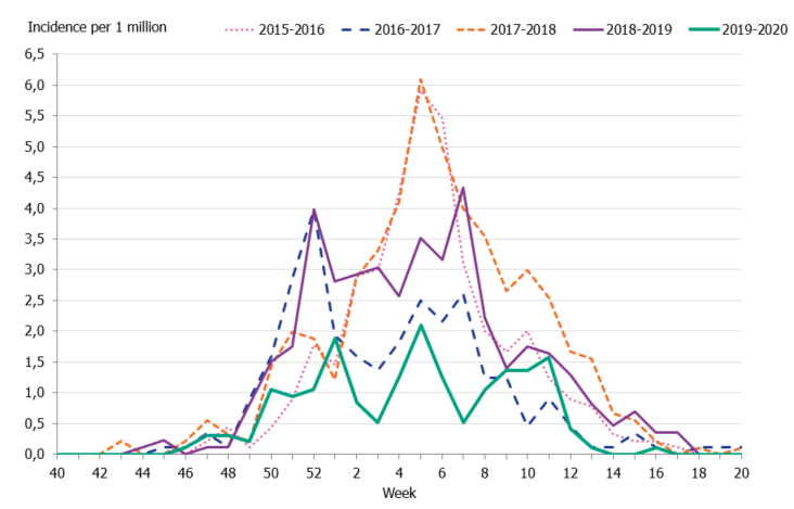 Graph showing the weekly incidence of patients with influenza in intensive care, last five seasons, 2015–2020.
