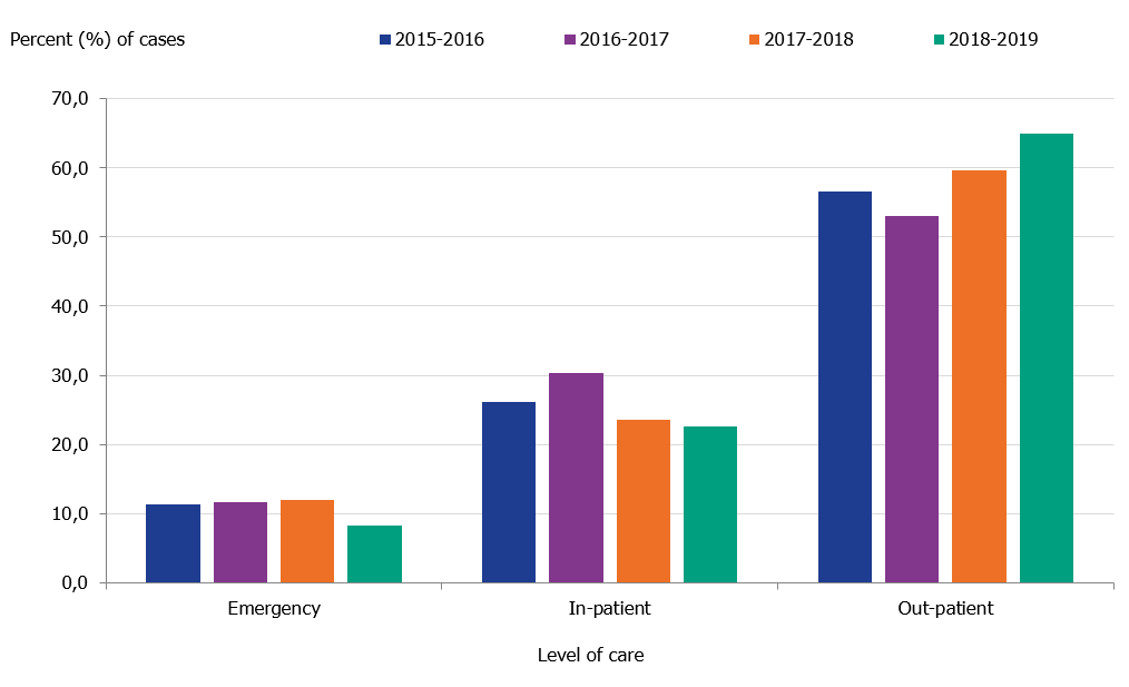 Graph showing the number of laboratory-confirmed influenza cases stratified by level of care at sampling. The cases are stratified by emergency, in-patiet or out-patient care.