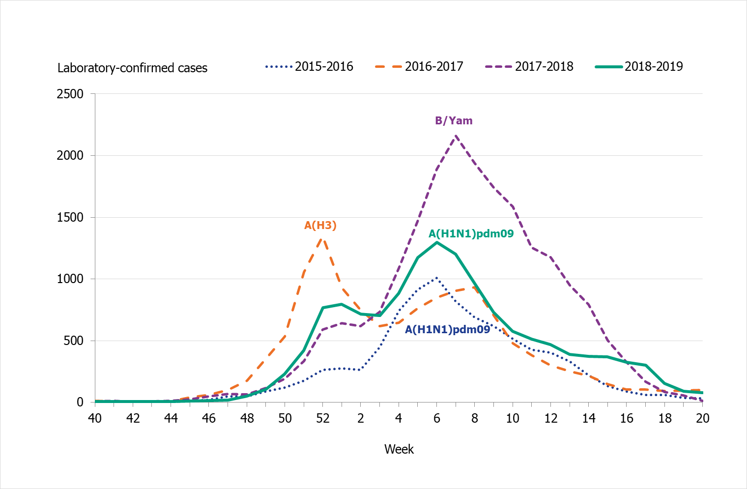Graph showing the weekly number of laboratory-confirmed cases of influenza (all types) and the dominating influenza type(s) per season, 2015–2019.