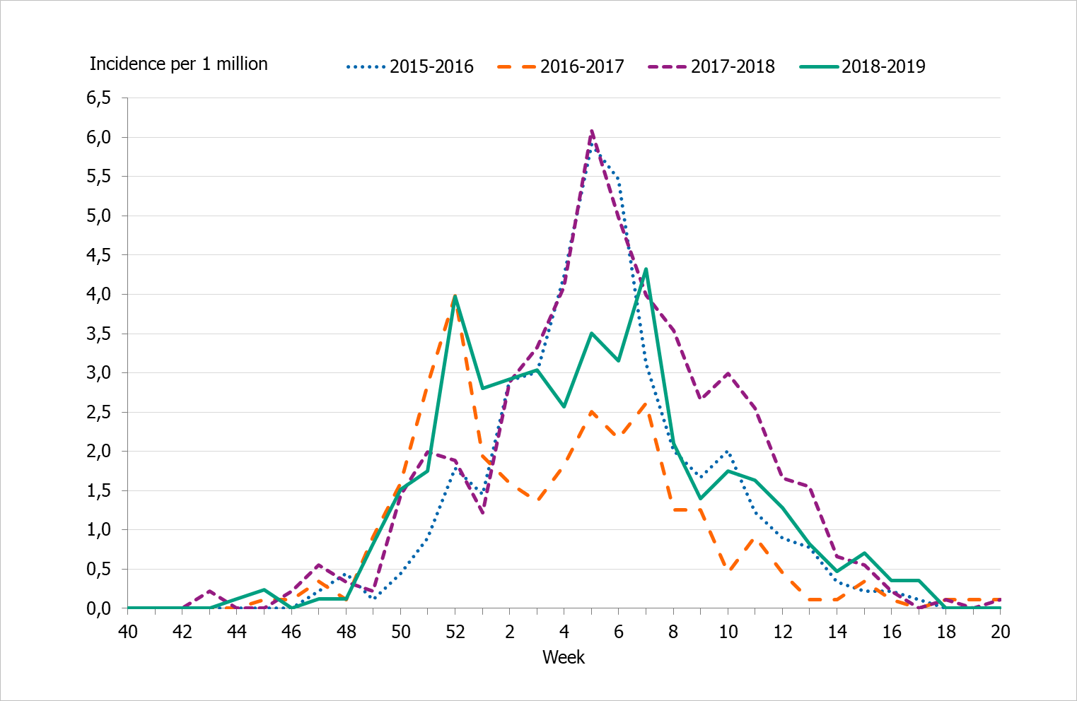 Graph showing the weekly incidence of patients with influenza in intensive care, last four seasons, 2015–2019.