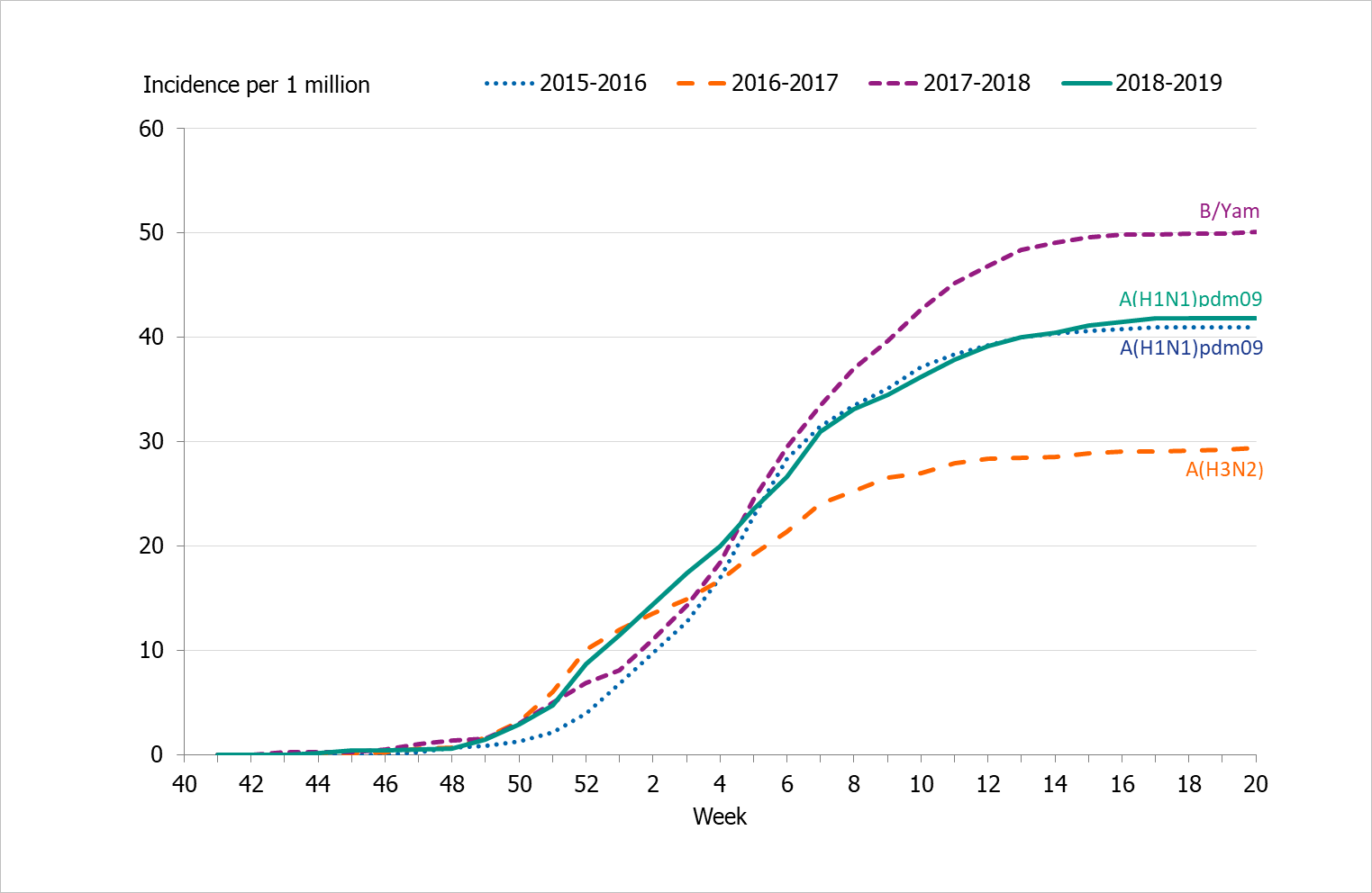 Graph showing the cumulative incidence of patients with influenza in intensive care per week, last four seasons, 2015–2019.