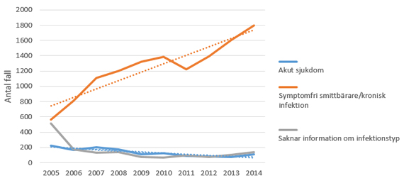 Antal rapporterade fall av hepatit B-infektion 2005–2014, uppdelat på typ av infektion