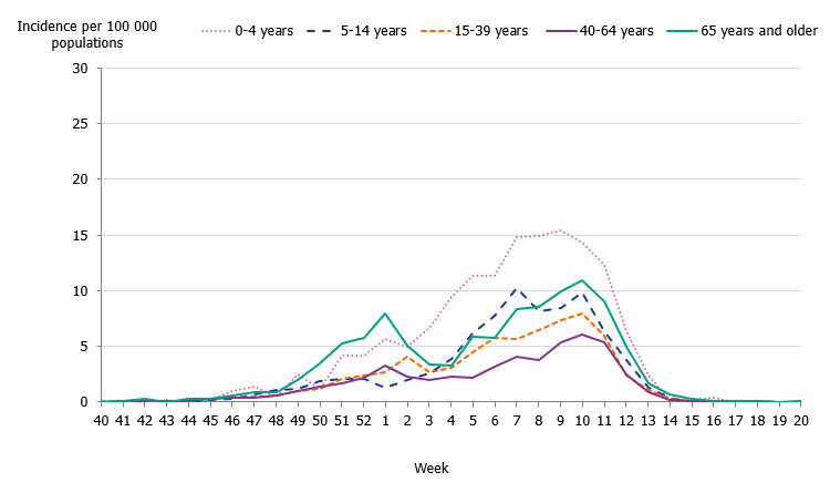 Linegraph of the weekly incidence of influenza A and B per age group in Sweden, 2019–2020 season