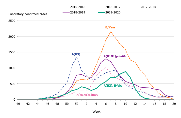 Graph showing the weekly number of laboratory-confirmed cases of influenza (all types) and the dominating influenza type(s) per season, 2015–2020.