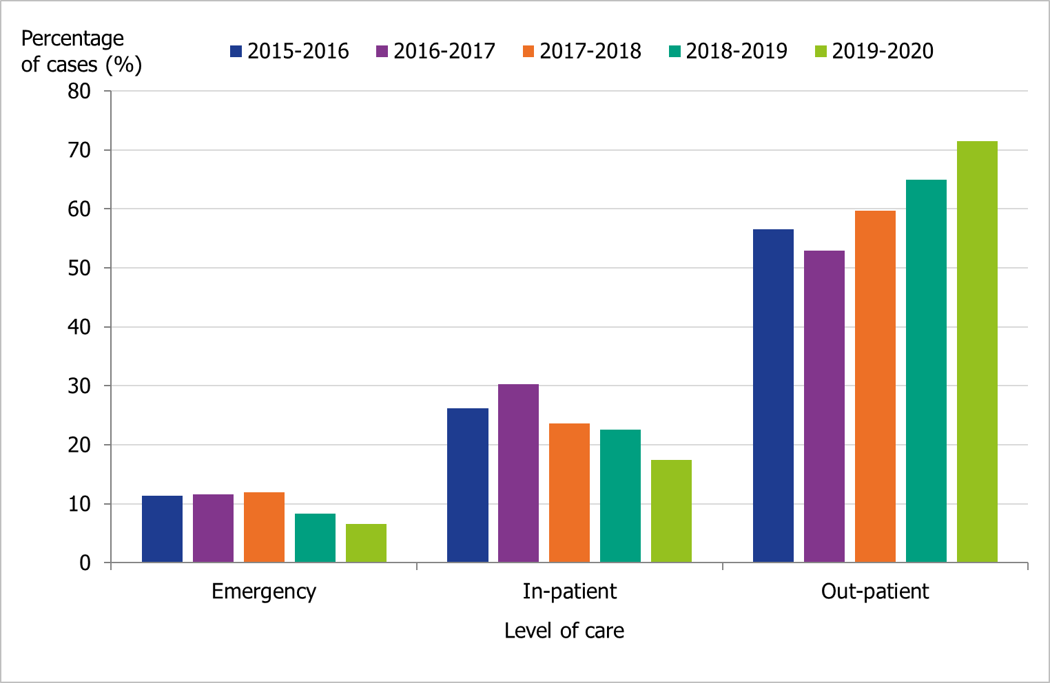 Graph showing the number of laboratory-confirmed influenza cases stratified by level of care at sampling each season. The cases are stratified by emergency, in-patiet or out-patient care.