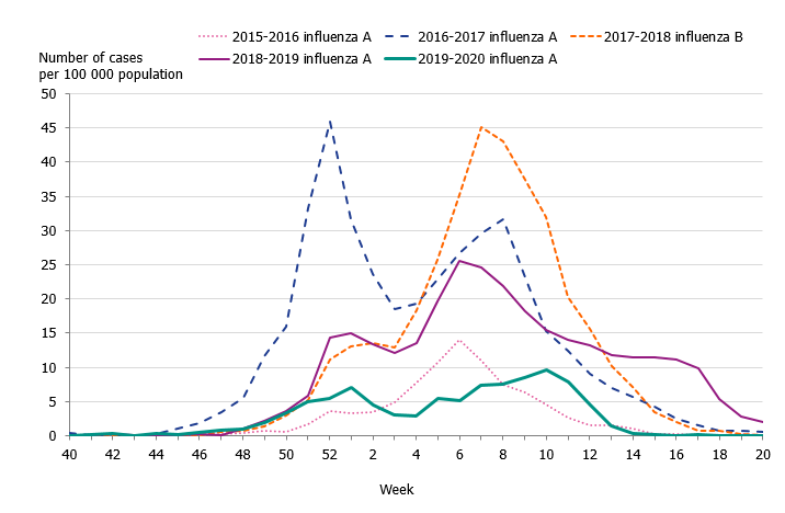 Graph showing the weekly incidence of influenza of dominating type for individuals aged 65 years and older in Sweden from season 2015 to 2020.