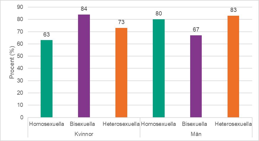 Vad Betyder Gay