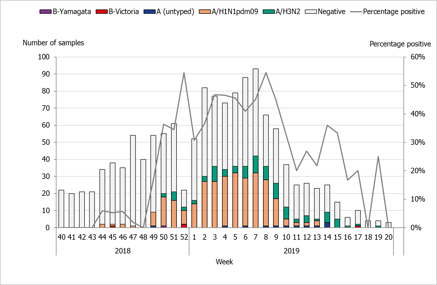 Graph showing the weekly number of samples and positives by subtype and lineage during the season, as well as the percentage of positives from sentinel surveillance.