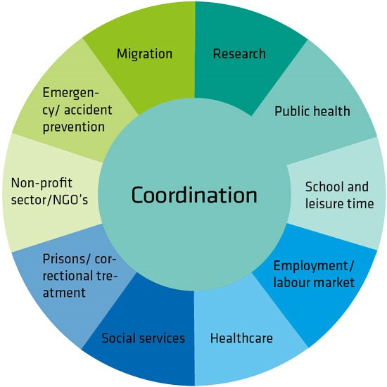 A diagram showing the structure of National coordination