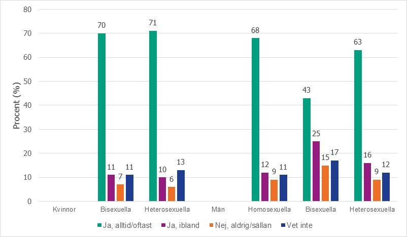 Vad är 3: e bas i dating termer Vietnam dating bedrägerier