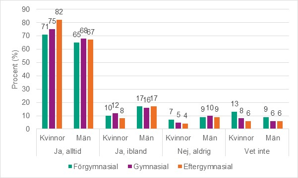 Gay dating råd kolumn