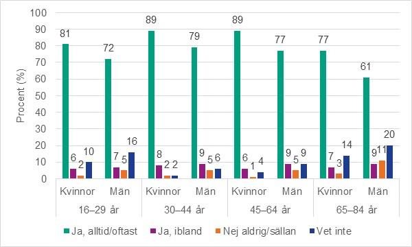 Utanför Cyber Kön Vaginal Nära Göteborg