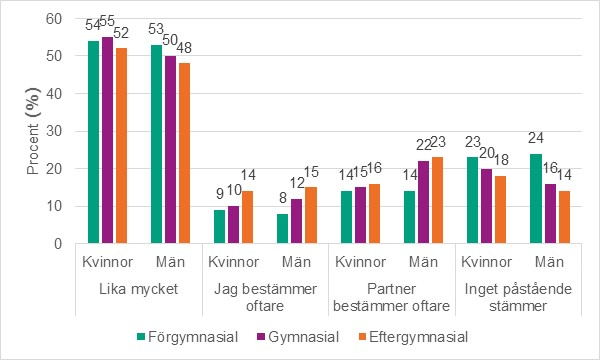 Öppen relation vs casual dating
