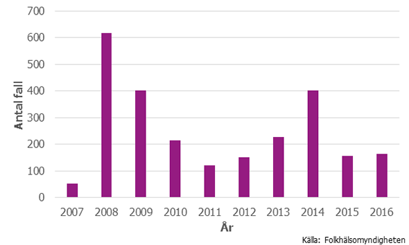 Figur 1. Antal anmälda fall av VRE under 2007–2016