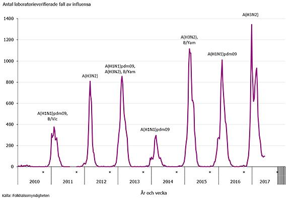 influensa 2016 stockholm