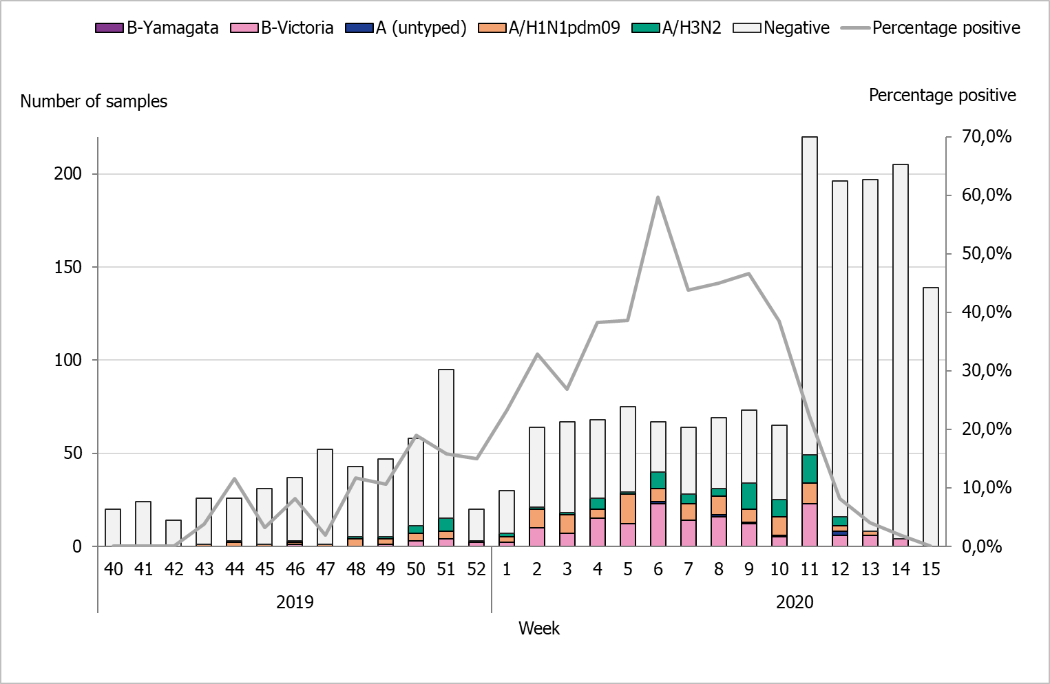 Bar graph showing the number of sentinel samples submitted each week, number of samples by subtype/lineage, and the percentage positive as a line.