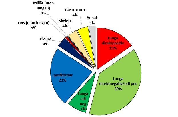 Provsvaren sju av barnen kan ha tbc
