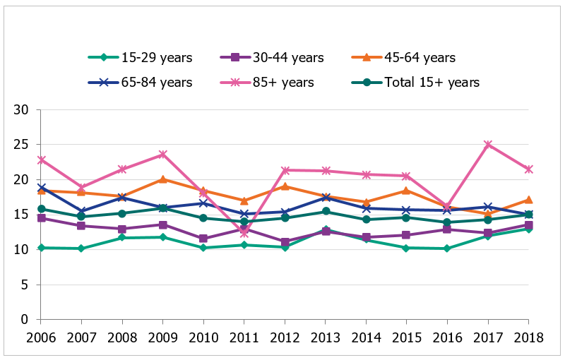 Number of suicides per 100,000 persons in Sweden, presented in different age groups, for the time period 2006–2018