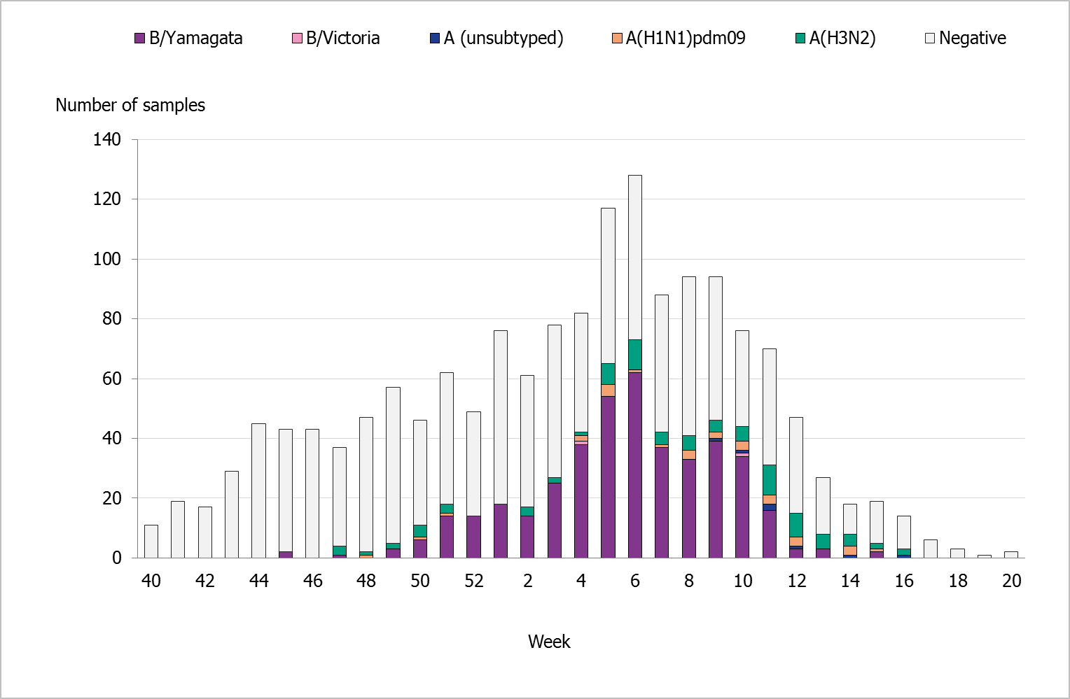 Number of sentinel samples submitted each week and the number of samples by subtype/lineage. B-Yamagata is by far the most prominent.