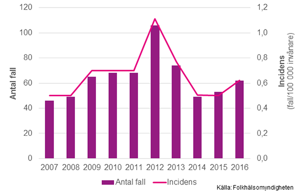 Figur 1. Antal rapporterade fall och incidens av invasiv meningokockinfektion 2007–2016