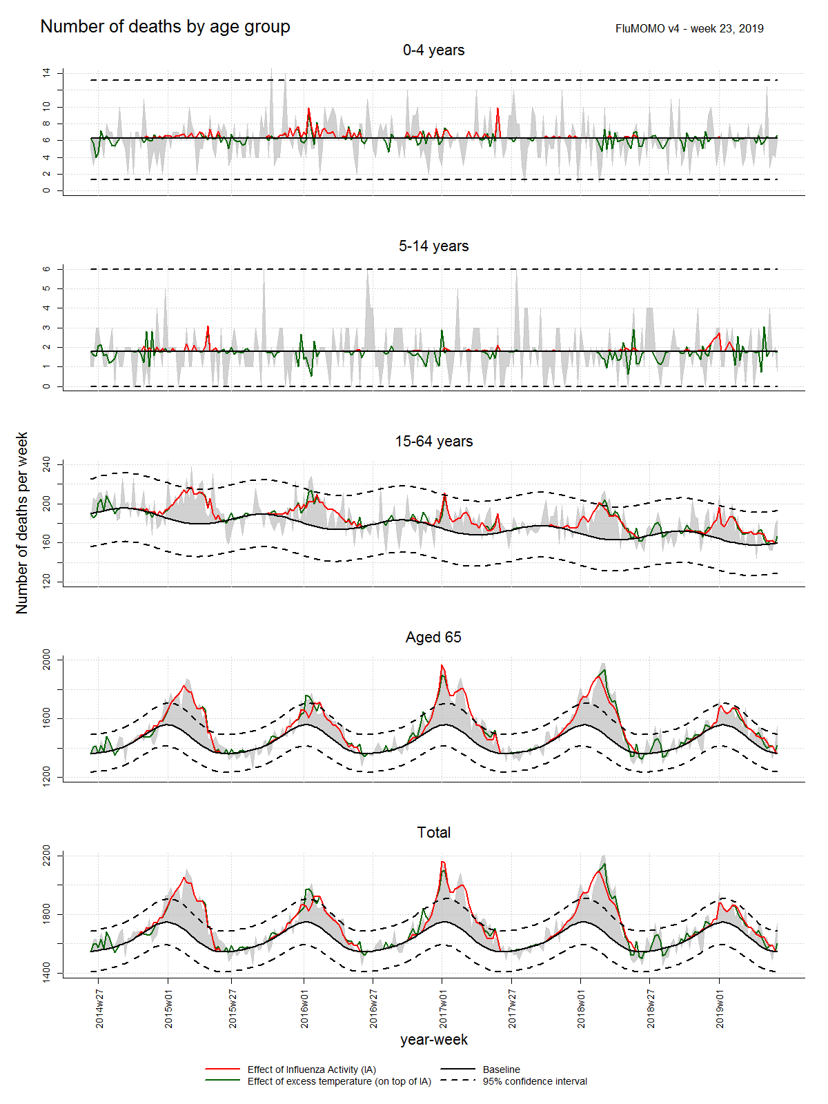Graph showing the trends in excess mortality by week from 2014 to 2019. High peaks are seen among the elderly in the 2014-2015, 2016-2017, 2017-2018 seasons.