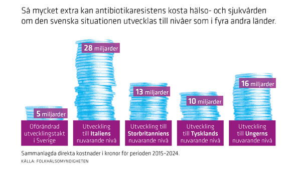illustration antibiotikaresistensens kostnader