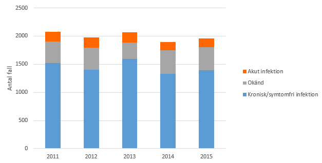 Figur 2. Antal rapporterade fall av hepatit C-infektion 2011–2015, uppdelat på typ av infektion.
