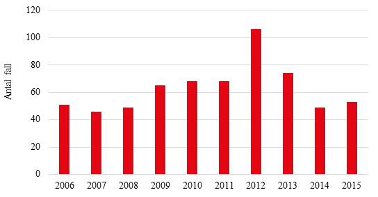 Figur 1. Antal rapporterade fall av invasiv meningokockinfektion 2006-2015
