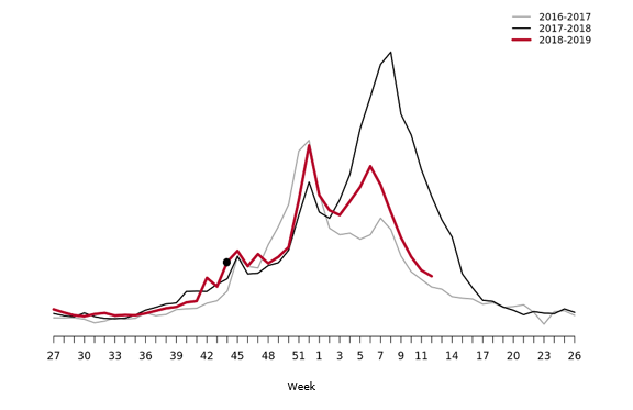 Graph showing Webbsök's estimated proportion of the population with ILI per week, 2016–2019. Start of the epidemic is marked with a black dot.