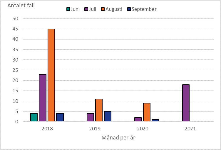 The bar chart shows that there are now more cases of bathing fever reported for 2021 than during the whole of 2019 and 2020, respectively, and that in 2018 an unusual number of cases were reported during June to September, a total of 76 cases, of which 45 during August.